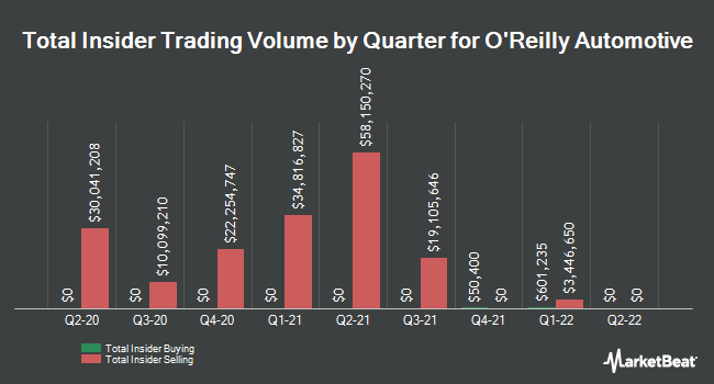 Insider Trades by Quarter for O'Reilly Automotive (NASDAQ:ORLY)