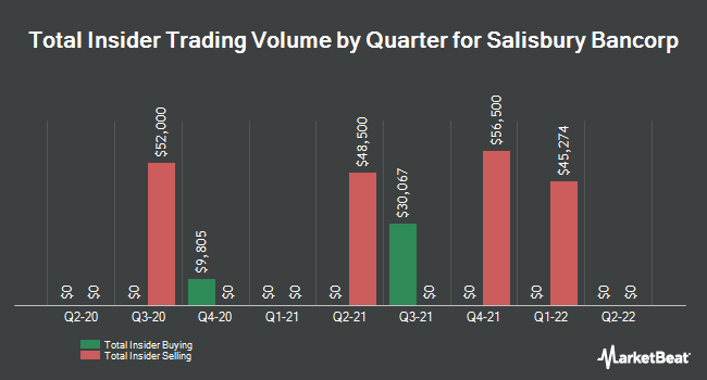 Insider Trades by Quarter for Salisbury Bancorp (NASDAQ:SAL)