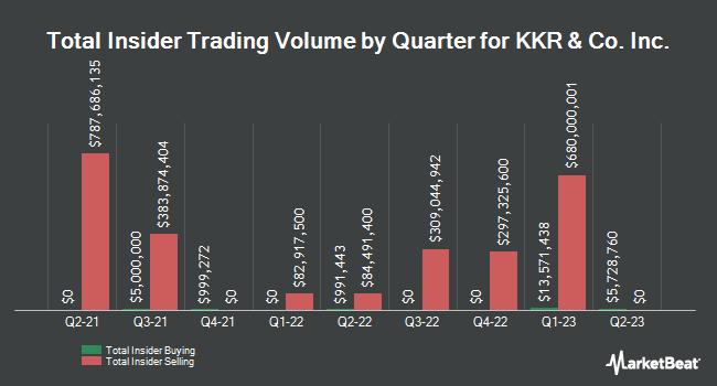 Insider Trades by Quarter for KKR & Co. L.P. (NYSE:KKR)
