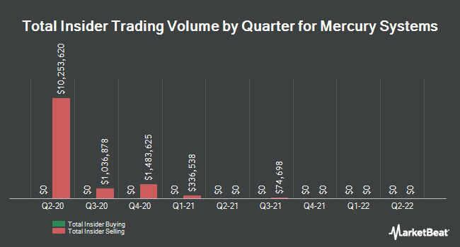 Insider Trades by Quarter for Mercury Systems (NASDAQ:MRCY)