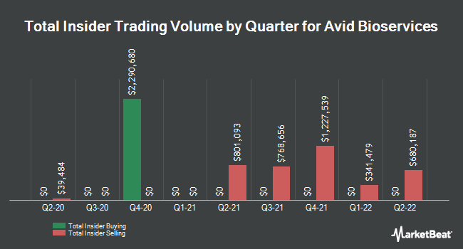 Insider Trading History for Avid Bioservices (NASDAQ:CDMO)