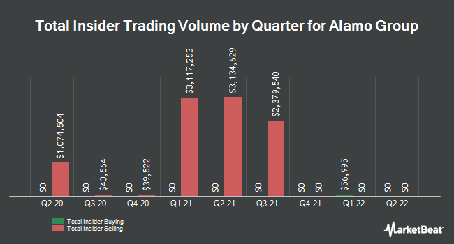 Insider Trades by Quarter for Alamo Group (NYSE:ALG)