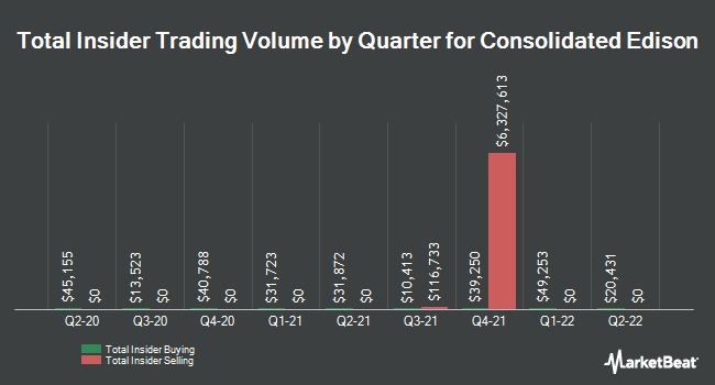 Insider Trades by Quarter for Consolidated Edison (NYSE:ED)