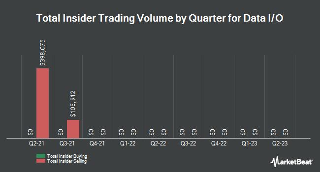 Insider Trades by Quarter for Data I/O (NASDAQ:DAIO)