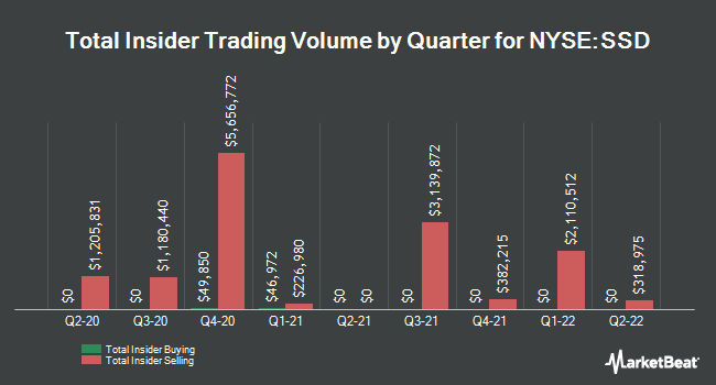 Insider Trades by Quarter for Simpson Manufacturing (NYSE:SSD)