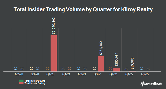 Insider Trades by Quarter for Kilroy Realty (NYSE:KRC)