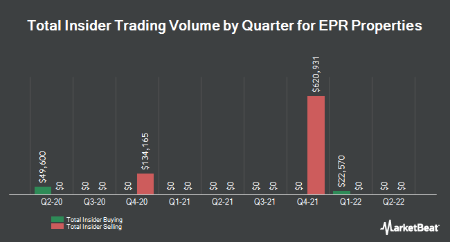 Insider Trades by Quarter for EPR Properties (NYSE:EPR)