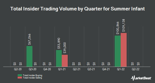 Insider Trading History for Summer Infant (NASDAQ:SUMR)