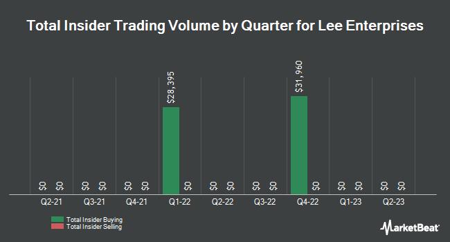 Insider Trading History for Lee Enterprises (NYSE:LEE)