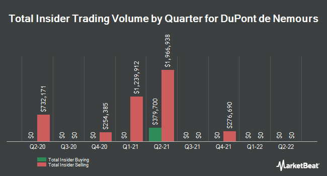 Insider Trades by Quarter for E I Du Pont De Nemours And Co (NYSE:DD)