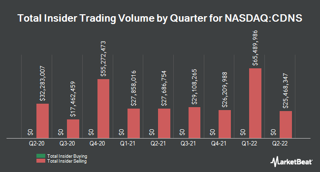 Insider Trades by Quarter for Cadence Design Systems (NASDAQ:CDNS)