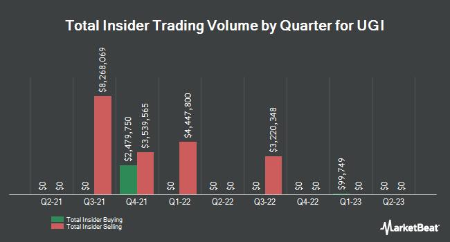 Insider Trading History for UGI (NYSE:UGI)