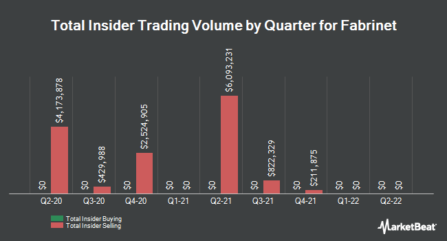 Insider Trades by Quarter for Fabrinet (NYSE:FN)