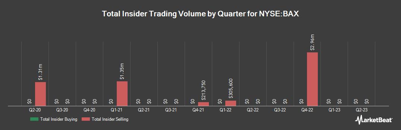 Insider Trading History for Baxter International (NYSE:BAX)