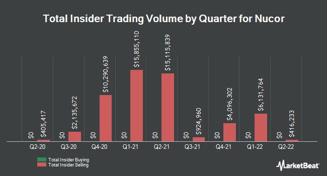 Insider Trades by Quarter for Nucor (NYSE:NUE)