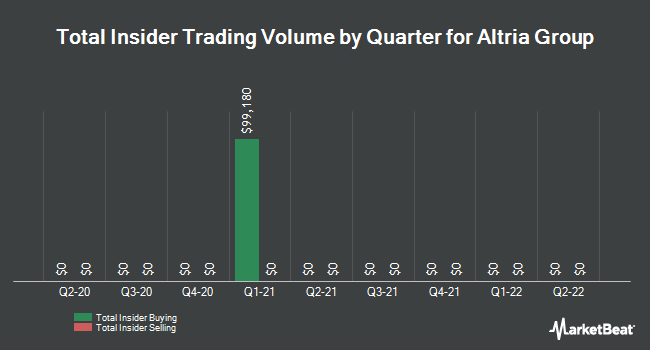 Insider Trades by Quarter for Altria Group (NYSE:MO)