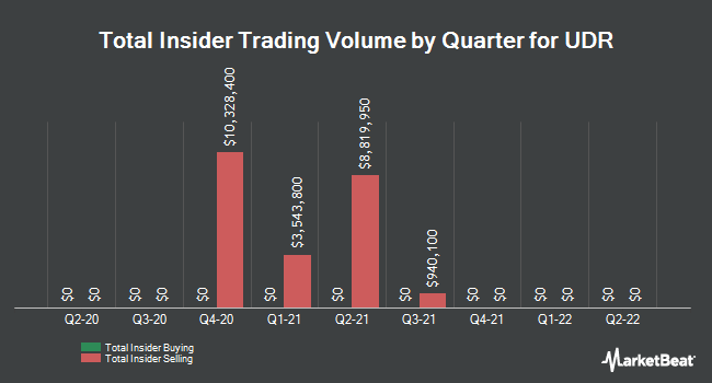 Insider Trades by Quarter for UDR (NYSE:UDR)