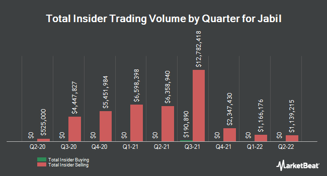 Insider Trades by Quarter for Jabil (NYSE:JBL)