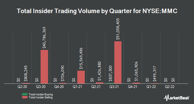 Insider Trading History for Marsh & McLennan Companies (NYSE:MMC)