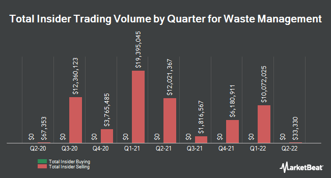 Insider Trades by Quarter for Waste Management (NYSE:WM)
