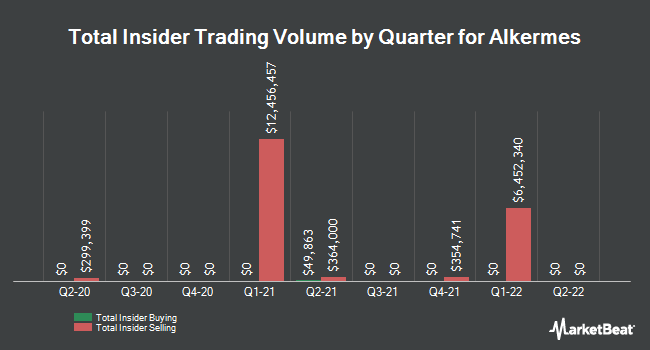 Insider Trades by Quarter for Alkermes (NASDAQ:ALKS)