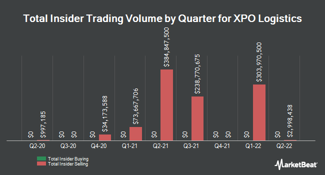 Insider Trades by Quarter for XPO Logistics (NYSE:XPO)
