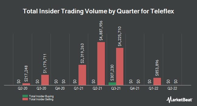 Insider Trades by Quarter for Teleflex (NYSE:TFX)