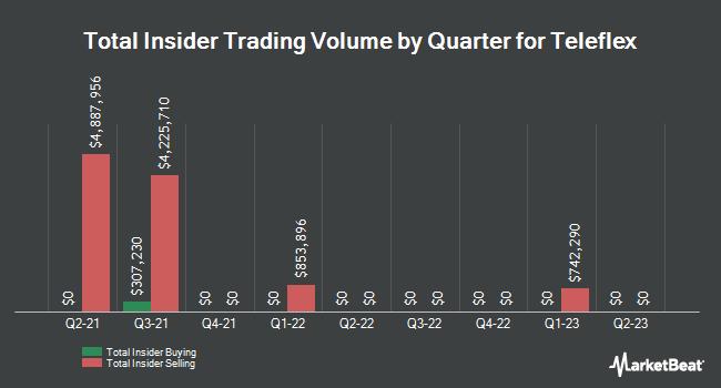 Insider Trading History for Teleflex (NYSE:TFX)