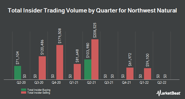 Insider Trades by Quarter for Northwest Natural Gas (NYSE:NWN)