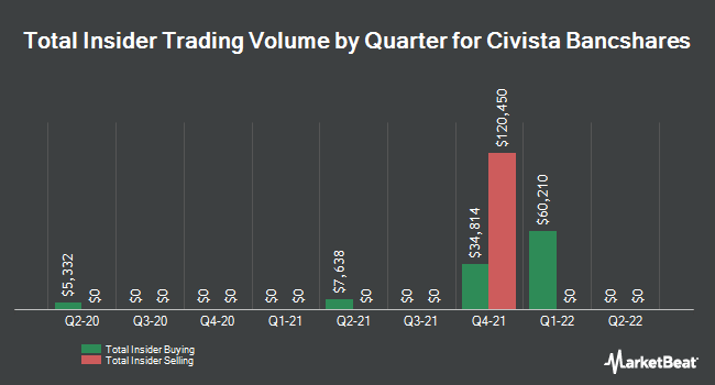 Insider Trades by Quarter for Civista Bancshares (NASDAQ:CIVB)