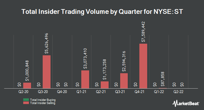 Insider Trades by Quarter for Sensata Technologies (NYSE:ST)