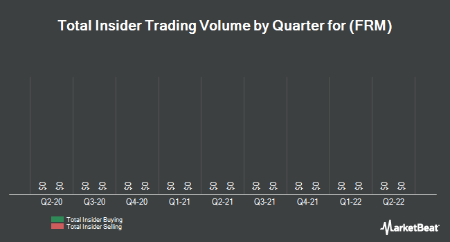 Insider Trades by Quarter for Furmanite (NYSE:FRM)