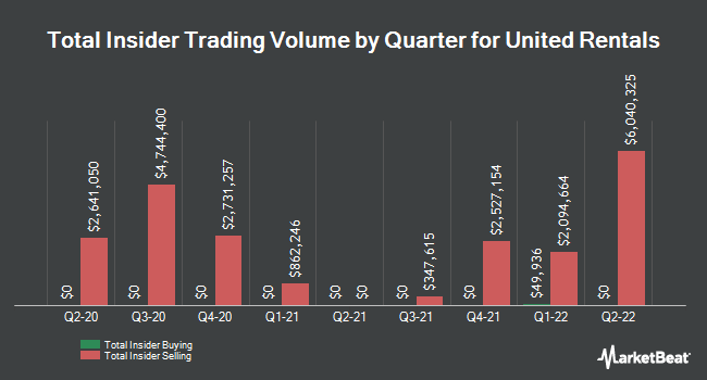 Insider Trades by Quarter for United Rentals (NYSE:URI)