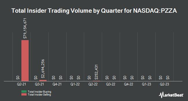 Insider Trades by Quarter for Papa John`s International (NASDAQ:PZZA)