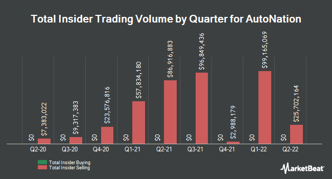 Insider Trading History for AutoNation (NYSE:AN)