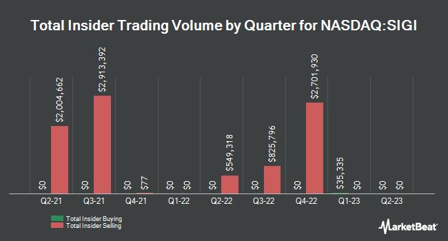 Insider Trades by Quarter for Selective Insurance Group (NASDAQ:SIGI)