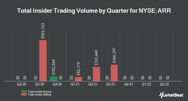 Insider Trades by Quarter for ARMOUR Residential REIT (NYSE:ARR)