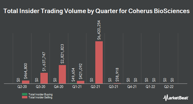 Insider Trades by Quarter for Coherus Biosciences (NASDAQ:CHRS)