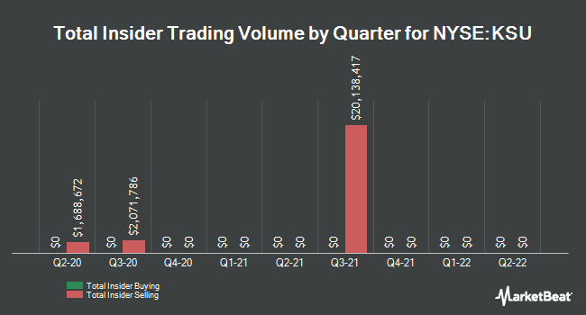 Insider Trades by Quarter for Kansas City Southern (NYSE:KSU)