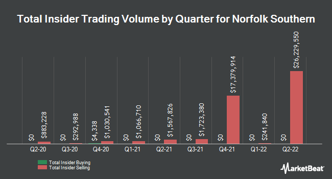 Insider Trades by Quarter for Norfolk Souther Corporation (NYSE:NSC)