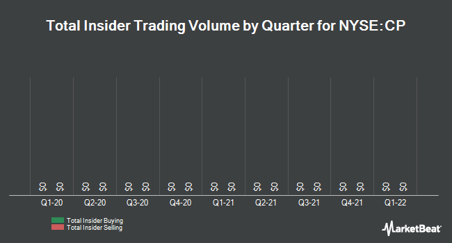 Insider Trades by Quarter for Canadian Pacific Railway (NYSE:CP)
