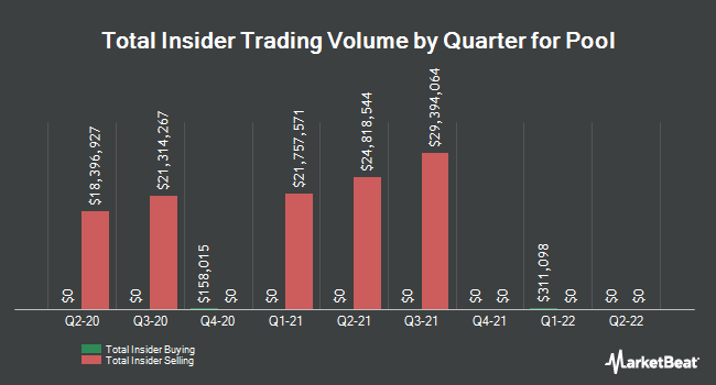 Insider Trades by Quarter for Pool (NASDAQ:POOL)