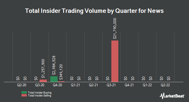 Insider Trades by Quarter for News (NASDAQ:NWS)