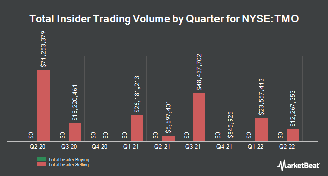 Insider Trades by Quarter for Thermo Fisher Scientific (NYSE:TMO)
