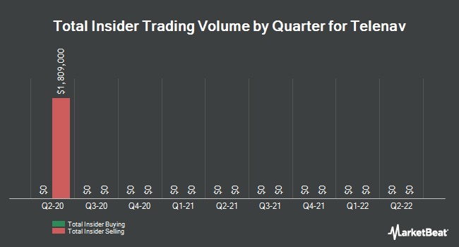 Insider Trades by Quarter for Telenav (NASDAQ:TNAV)