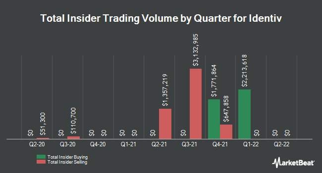 Insider Trades by Quarter for Identiv (NASDAQ:INVE)