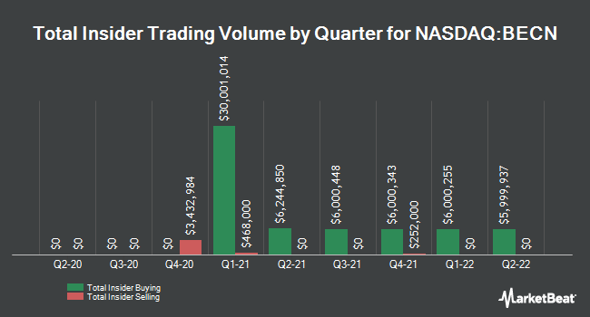 Insider Trades by Quarter for Beacon Roofing Supply (NASDAQ:BECN)