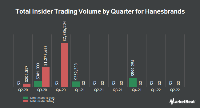 Insider Trades by Quarter for Hanesbrands (NYSE:HBI)