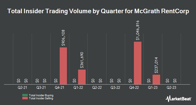 Insider Trades by Quarter for McGrath RentCorp (NASDAQ:MGRC)