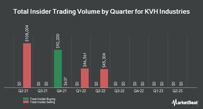 Insider Trades by Quarter for KVH Industries (NASDAQ:KVHI)